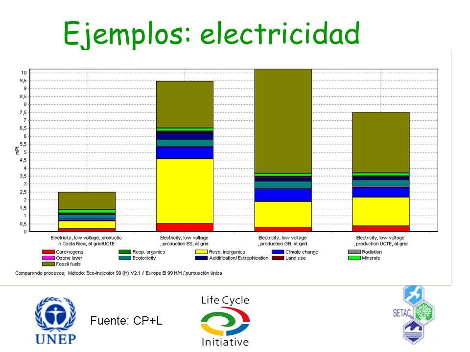 Ejemplos: electricidad Fuente: CP+L