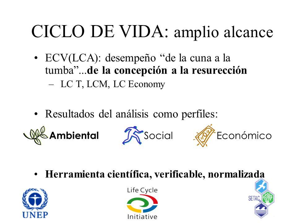 CICLO DE VIDA: amplio alcance ECV(LCA): desempeño de la cuna a la tumba...de la concepción a la resurección – LC T, LCM, LC Economy Resultados del aná