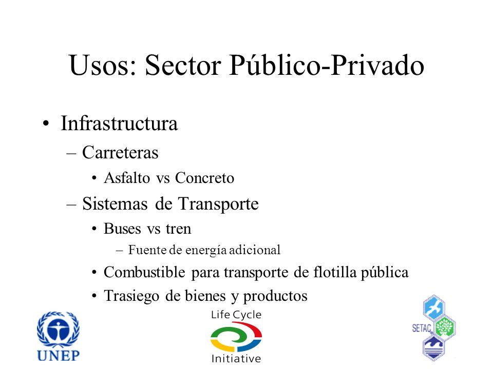 Usos: Sector Público-Privado Infrastructura –Carreteras Asfalto vs Concreto –Sistemas de Transporte Buses vs tren –Fuente de energía adicional Combust
