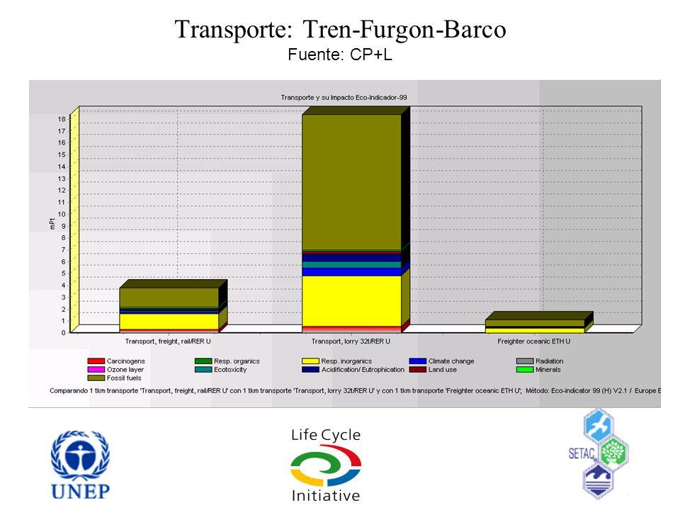 Transporte: Tren-Furgon-Barco Fuente: CP+L