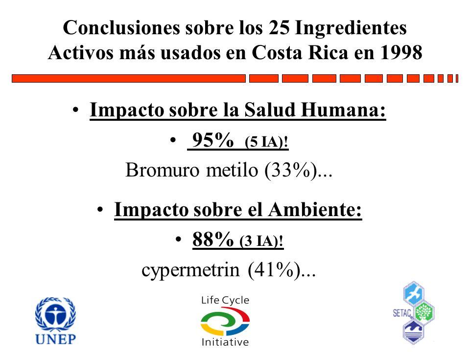 Conclusiones sobre los 25 Ingredientes Activos más usados en Costa Rica en 1998 Impacto sobre la Salud Humana: 95% (5 IA)! Bromuro metilo (33%)... Imp