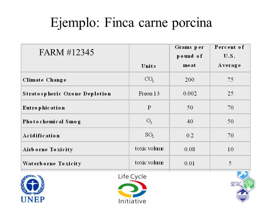 Ejemplo: Finca carne porcina FARM #12345