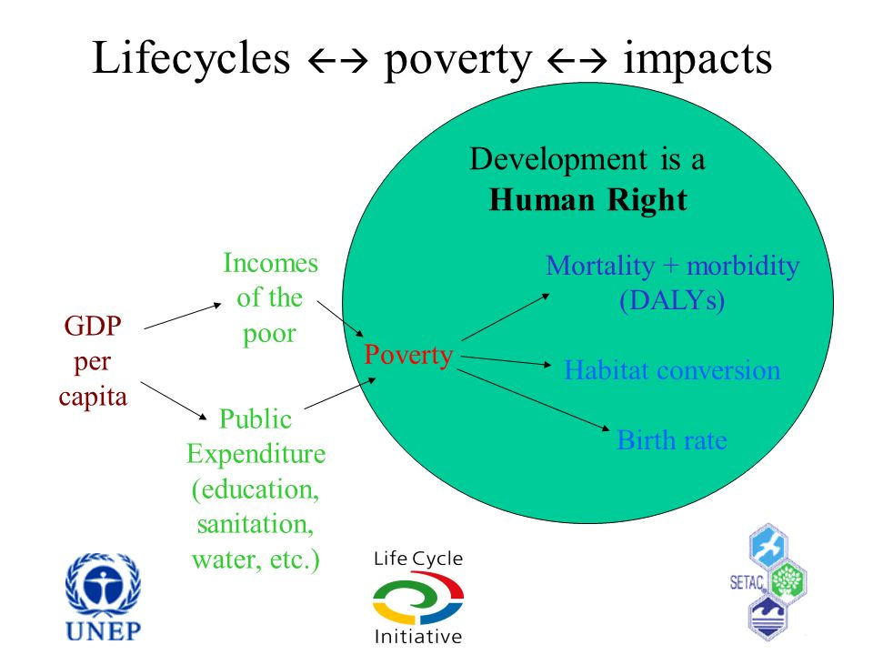 Development is a Human Right Lifecycles poverty impacts Poverty Mortality + morbidity (DALYs) Habitat conversion Birth rate GDP per capita Incomes of