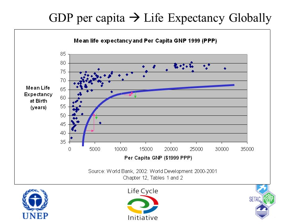 GDP per capita Life Expectancy Globally