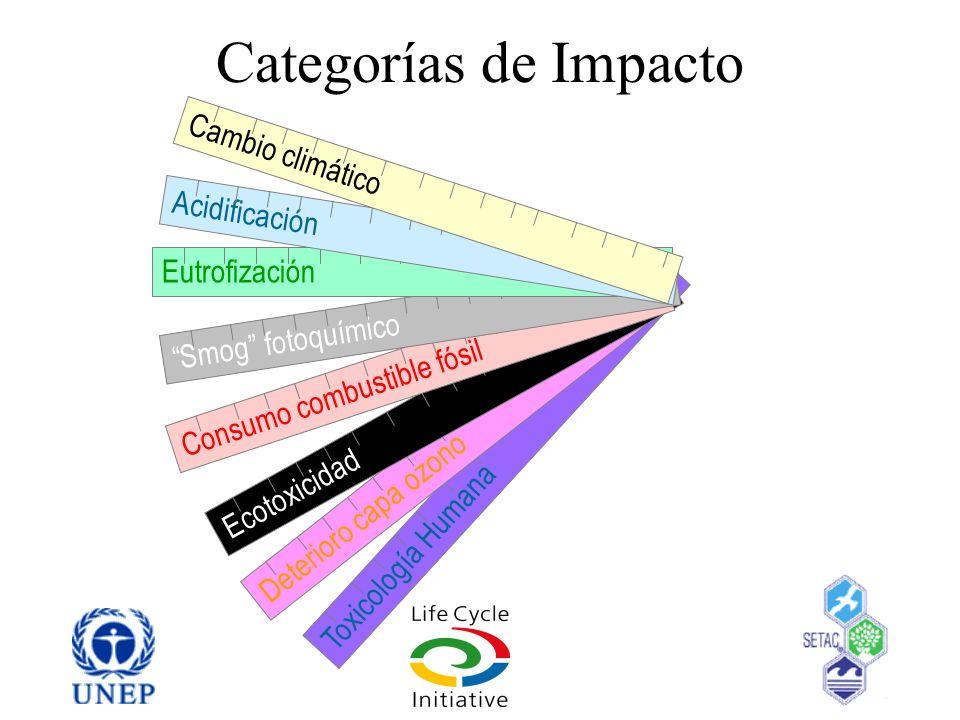 Categorías de Impacto Toxicología Humana Deterioro capa ozono Ecotoxicidad Consumo combustible fósil Smog fotoquímico Eutrofización Acidificación Camb