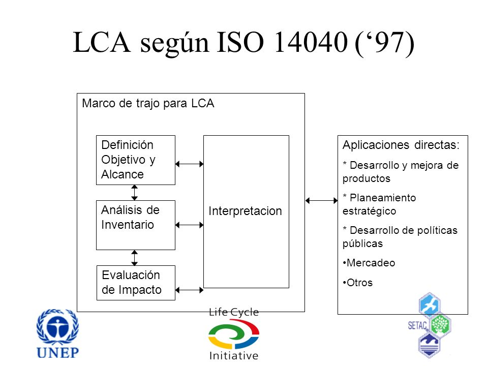 LCA según ISO 14040 (97) Definición Objetivo y Alcance Análisis de Inventario Evaluación de Impacto Marco de trajo para LCA Interpretacion Aplicacione