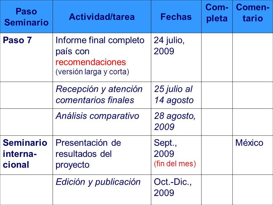 Programación (fechas limites) Paso Seminario Actividad/tareaFechas Com- pleta Comen- tario Paso 7Informe final completo país con recomendaciones (vers