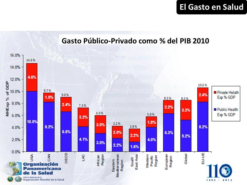 El Gasto en Salud Gasto Público-Privado como % del PIB 2010