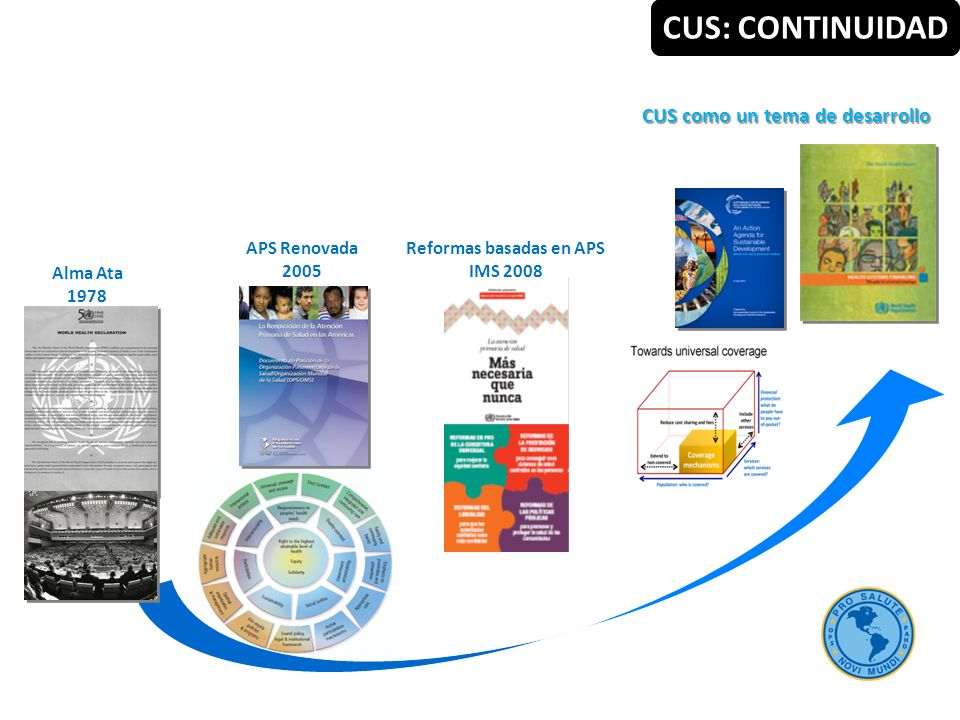 Alma Ata 1978 APS Renovada 2005 Reformas basadas en APS IMS 2008 CUS como un tema de desarrollo CUS: CONTINUIDAD