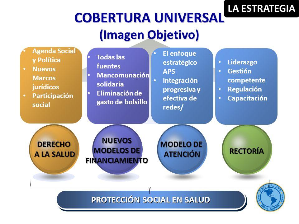 PROTECCIÓN SOCIAL EN SALUD COBERTURA UNIVERSAL (Imagen Objetivo) RECTORÍA MODELO DE ATENCIÓN NUEVOS MODELOS DE FINANCIAMIENTO DERECHO A LA SALUD A LA SALUD Agenda Social y Política Nuevos Marcos jurídicos Participación social Todas las fuentes Mancomunación solidaria Eliminación de gasto de bolsillo El enfoque estratégico APS Integración progresiva y efectiva de redes/ Liderazgo Gestión competente Regulación Capacitación LA ESTRATEGIA