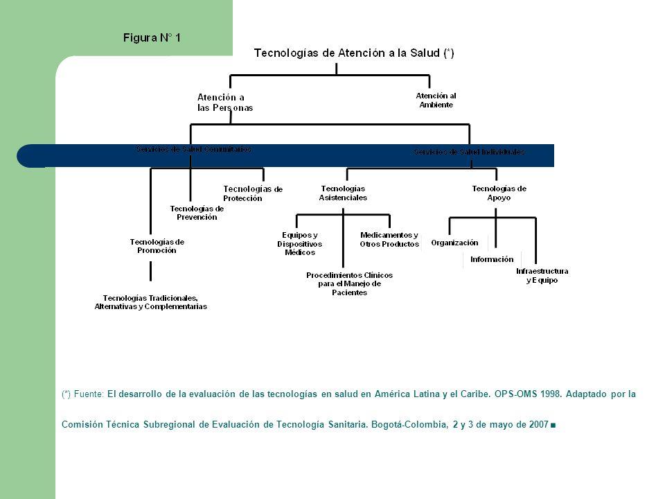 (*) Fuente: El desarrollo de la evaluación de las tecnologías en salud en América Latina y el Caribe. OPS-OMS 1998. Adaptado por la Comisión Técnica S