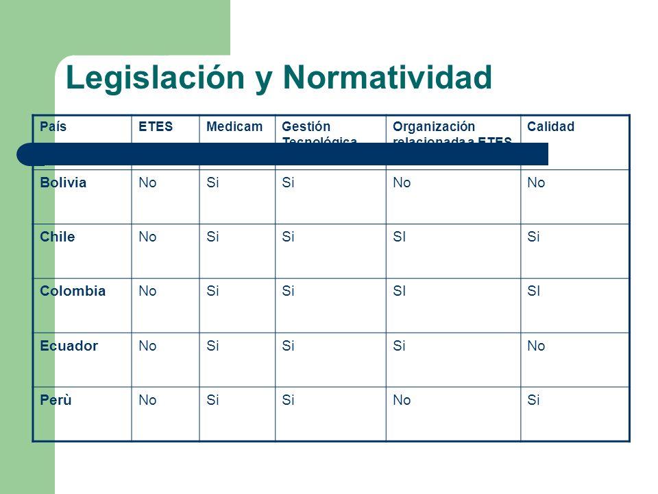 Legislación y Normatividad PaísETESMedicamGestión Tecnológica Organización relacionada a ETES Calidad BoliviaNoSi No ChileNoSi SISi ColombiaNoSi SI Ec