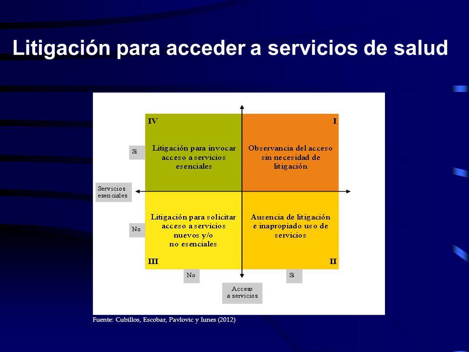 Fuente: Cubillos, Escobar, Pavlovic y Iunes (2012) Litigación para acceder a servicios de salud