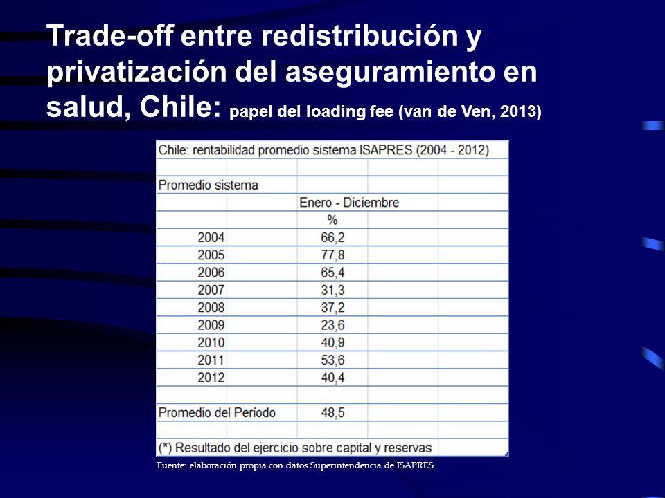 Trade-off entre redistribución y privatización del aseguramiento en salud, Chile: papel del loading fee (van de Ven, 2013) Fuente: elaboración propia