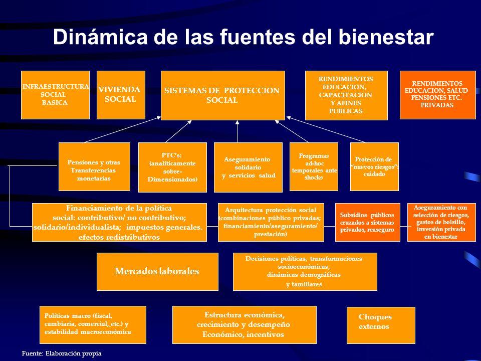 Dinámica de las fuentes del bienestar Políticas macro (fiscal, cambiaria, comercial, etc.) y estabilidad macroeconómica Choques externos INFRAESTRUCTU
