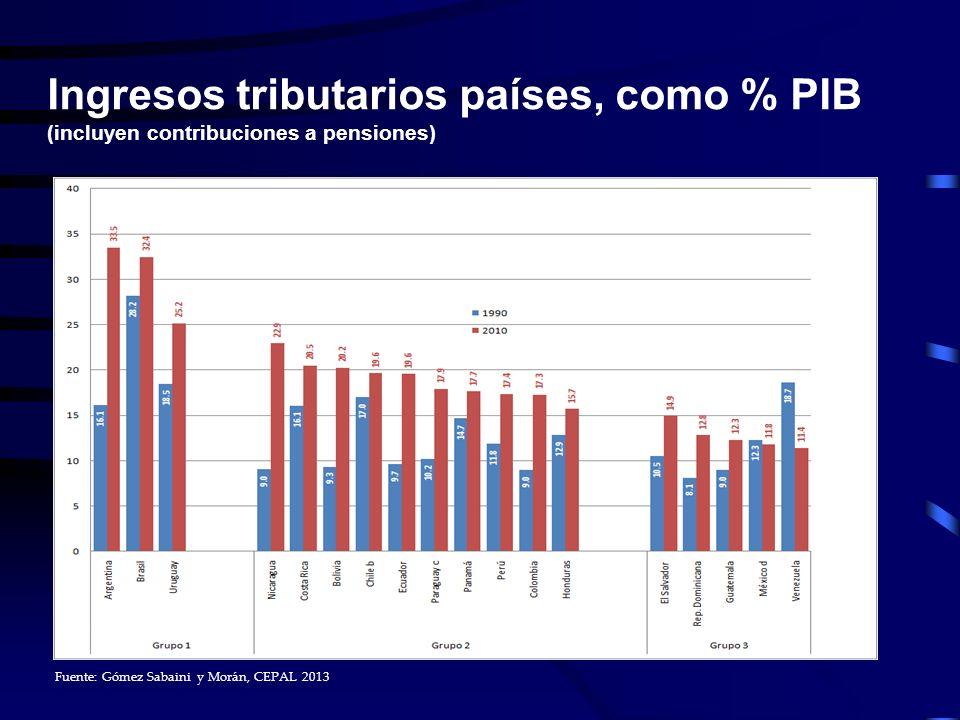 Fuente: Gómez Sabaini y Morán, CEPAL 2013 Ingresos tributarios países, como % PIB (incluyen contribuciones a pensiones)