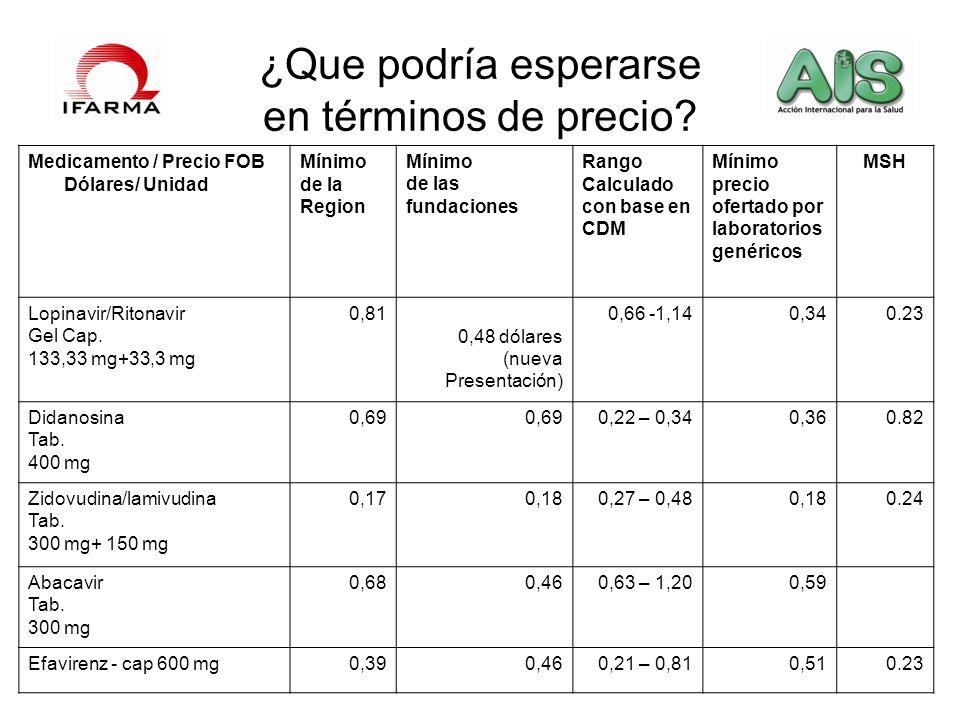 ¿Que podría esperarse en términos de precio? [1][1] PINHEIRO 2006, Op. Cit. Medicamento / Precio FOB Dólares/ Unidad Mínimo de la Region Mínimo de las