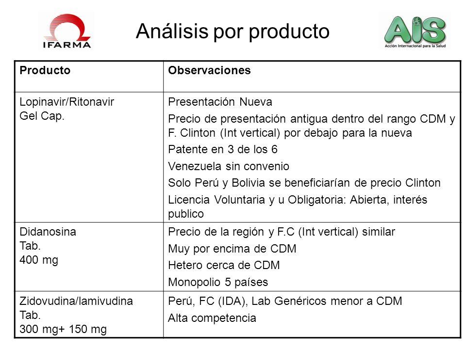 Análisis por producto ProductoObservaciones Lopinavir/Ritonavir Gel Cap. Presentación Nueva Precio de presentación antigua dentro del rango CDM y F. C