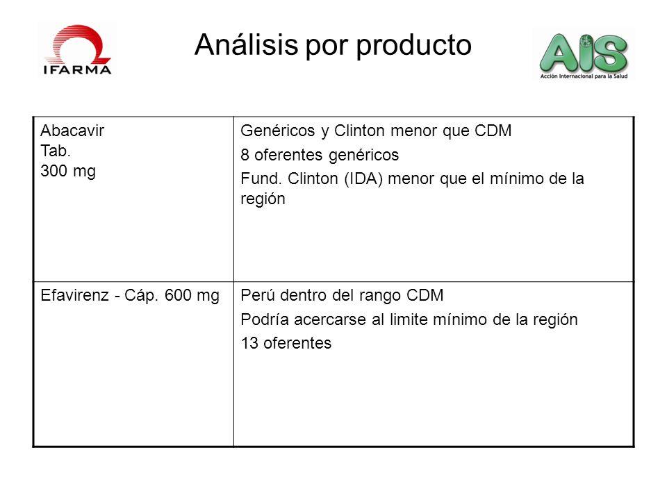 Análisis por producto Abacavir Tab. 300 mg Genéricos y Clinton menor que CDM 8 oferentes genéricos Fund. Clinton (IDA) menor que el mínimo de la regió