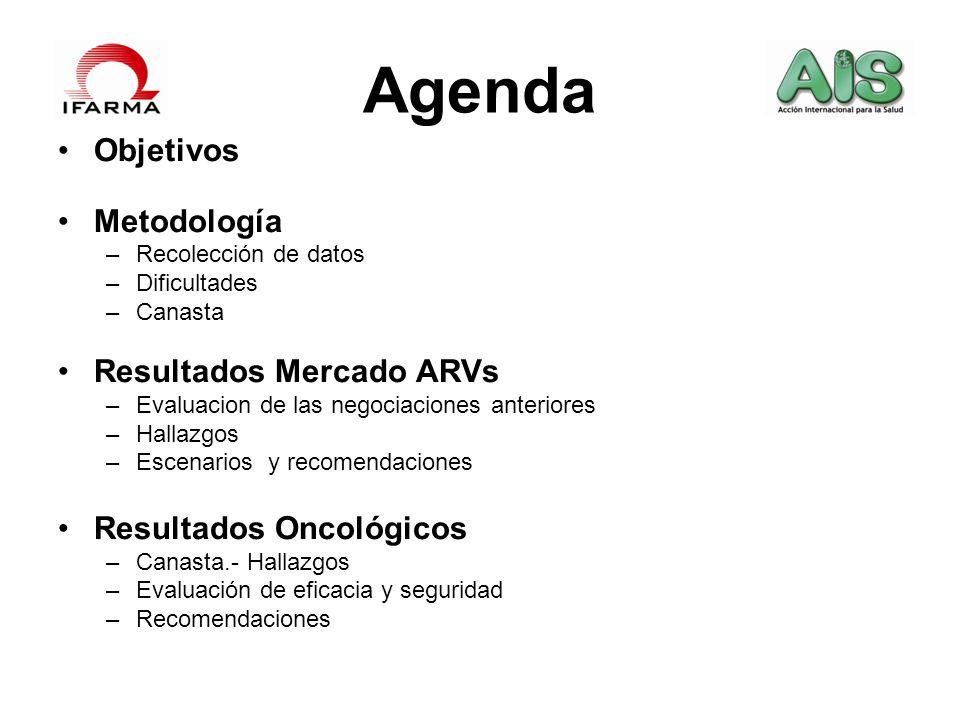 Agenda Objetivos Metodología –Recolección de datos –Dificultades –Canasta Resultados Mercado ARVs –Evaluacion de las negociaciones anteriores –Hallazg