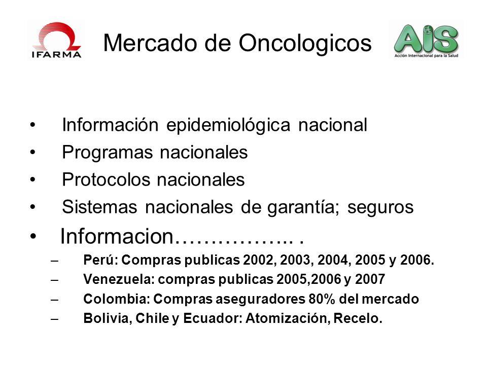 Mercado de Oncologicos Información epidemiológica nacional Programas nacionales Protocolos nacionales Sistemas nacionales de garantía; seguros Informa