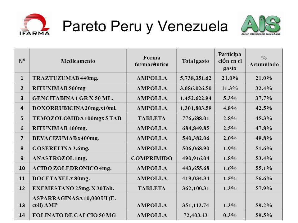 Pareto Peru y Venezuela NºNº Medicamento Forma farmac é utica Total gasto Participa ci ó n en el gasto % Acumulado 1 TRAZTUZUMAB 440mg.AMPOLLA5,738,35