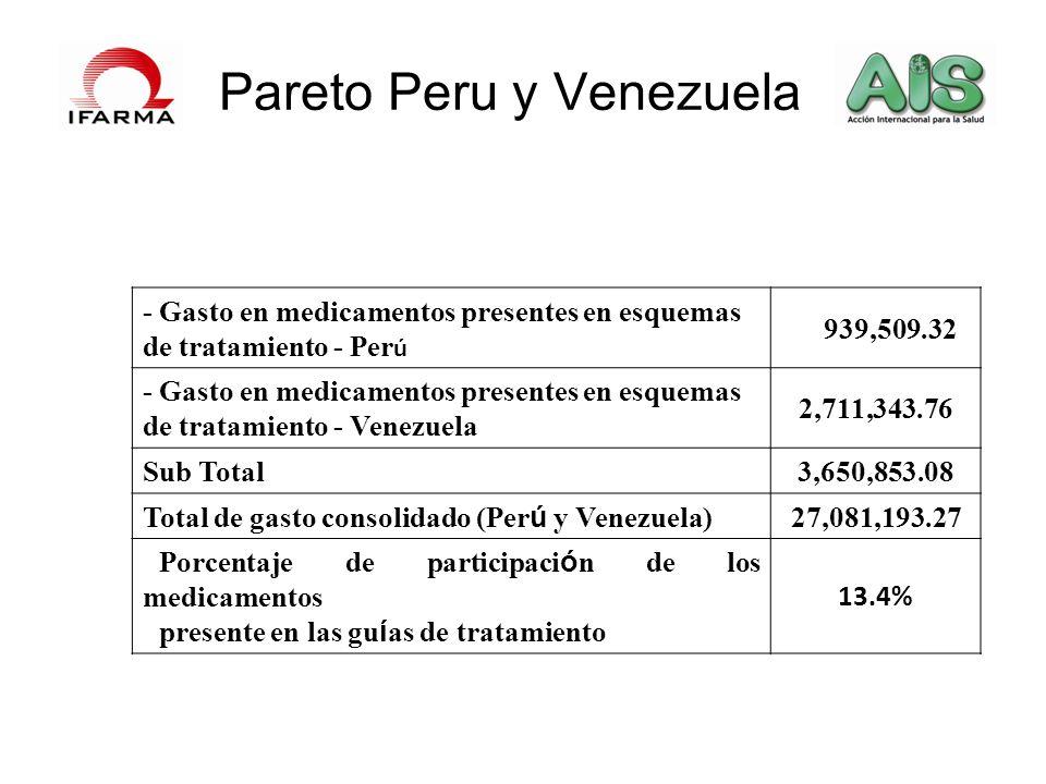 Pareto Peru y Venezuela - Gasto en medicamentos presentes en esquemas de tratamiento - Per ú 939,509.32 - Gasto en medicamentos presentes en esquemas