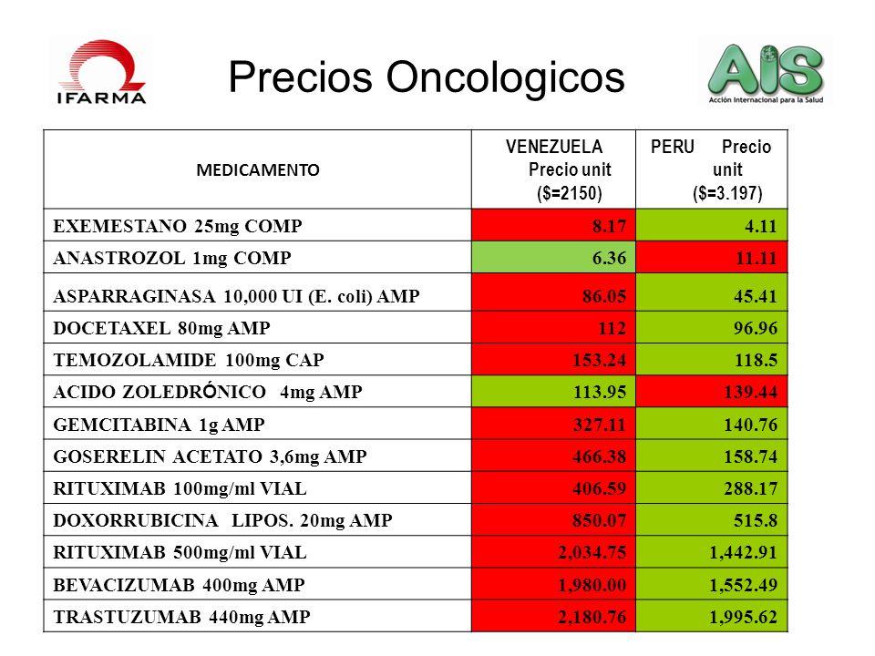 Precios Oncologicos MEDICAMENTO VENEZUELA Precio unit ($=2150) PERU Precio unit ($=3.197) EXEMESTANO 25mg COMP8.174.11 ANASTROZOL 1mg COMP6.3611.11 AS