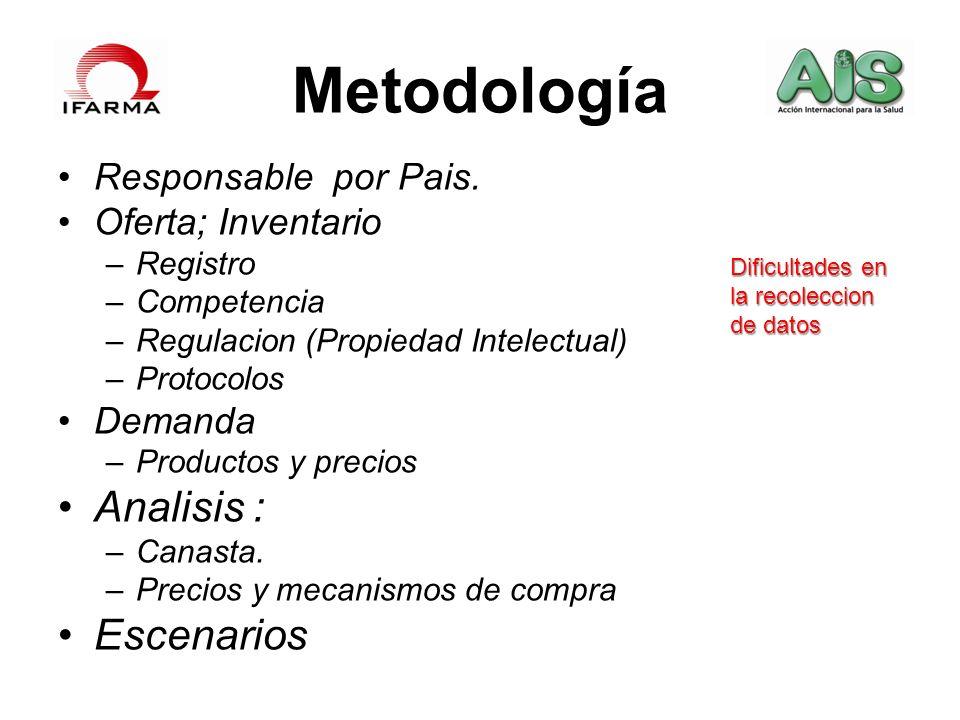 Metodología Responsable por Pais. Oferta; Inventario –Registro –Competencia –Regulacion (Propiedad Intelectual) –Protocolos Demanda –Productos y preci