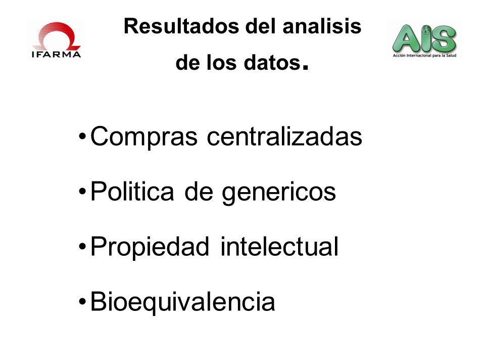 Resultados del analisis de los datos. Compras centralizadas Politica de genericos Propiedad intelectual Bioequivalencia