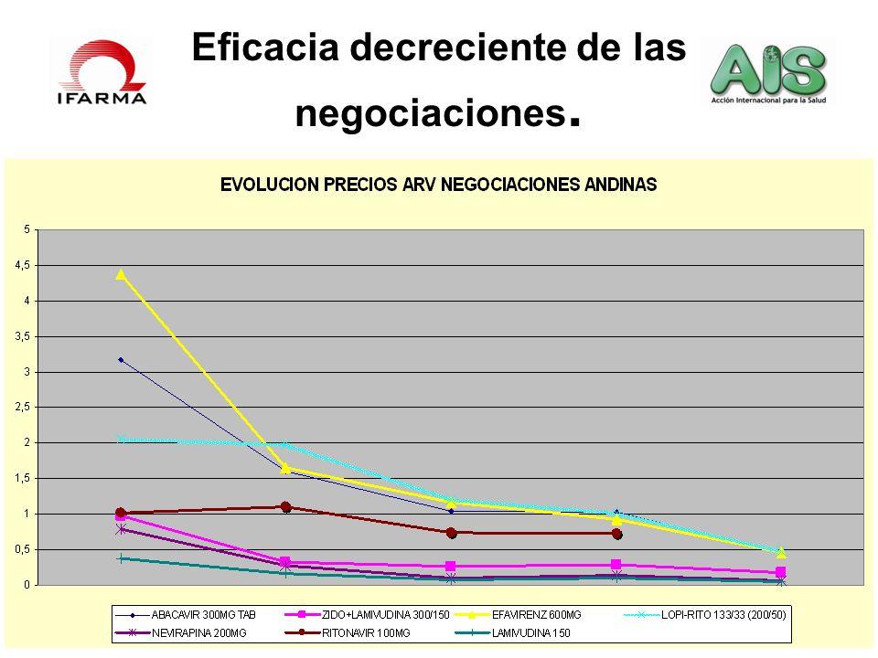 Eficacia decreciente de las negociaciones.