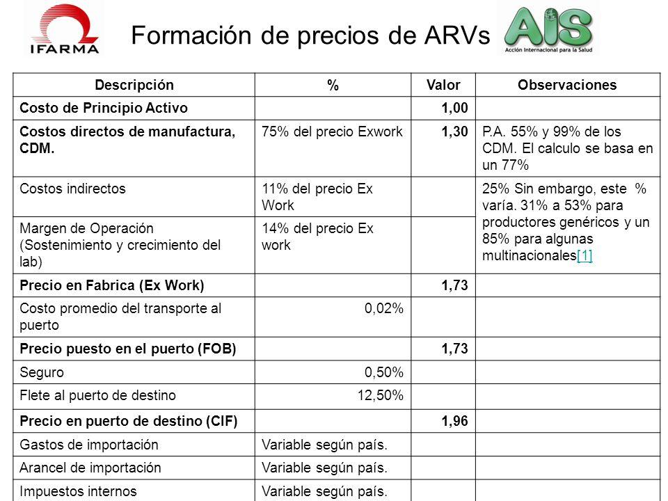 Formación de precios de ARVs Descripción%ValorObservaciones Costo de Principio Activo 1,00 Costos directos de manufactura, CDM. 75% del precio Exwork1