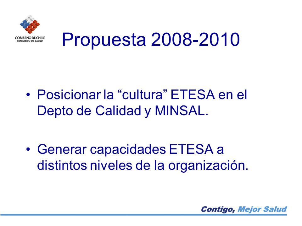 Propuesta 2008-2010 Posicionar la cultura ETESA en el Depto de Calidad y MINSAL. Generar capacidades ETESA a distintos niveles de la organización.