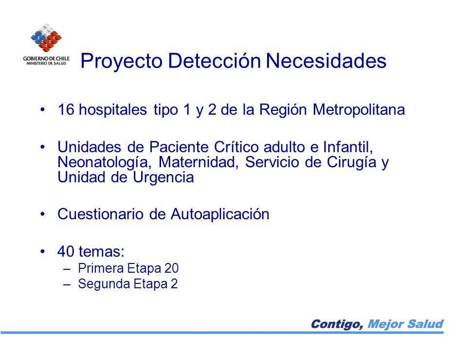 Proyecto Detección Necesidades 16 hospitales tipo 1 y 2 de la Región Metropolitana Unidades de Paciente Crítico adulto e Infantil, Neonatología, Mater