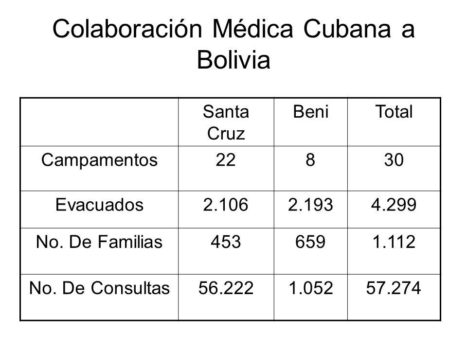 Colaboración Médica Cubana a Bolivia Santa Cruz BeniTotal Campamentos22830 Evacuados2.1062.1934.299 No. De Familias4536591.112 No. De Consultas56.2221