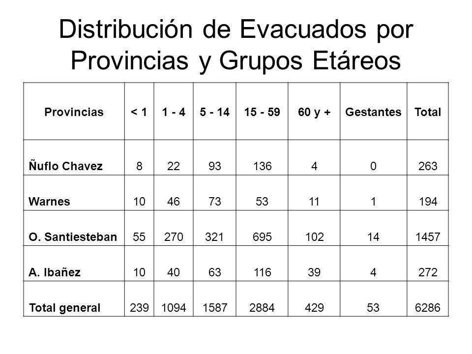 Distribución de Evacuados por Provincias y Grupos Etáreos Provincias< 11 - 45 - 1415 - 5960 y +GestantesTotal Ñuflo Chavez8229313640263 Warnes10467353