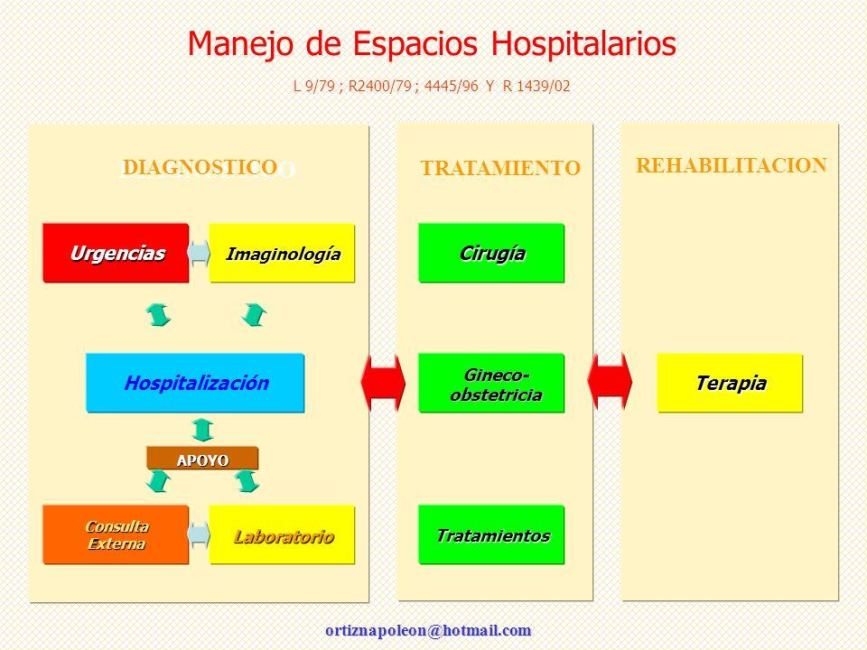 ortiznapoleon@hotmail.com Manejo de Espacios Hospitalarios L 9/79 ; R2400/79 ; 4445/96 Y R 1439/02 DIAGNOSTICO TRATAMIENTO REHABILITACION APOYO Terapi