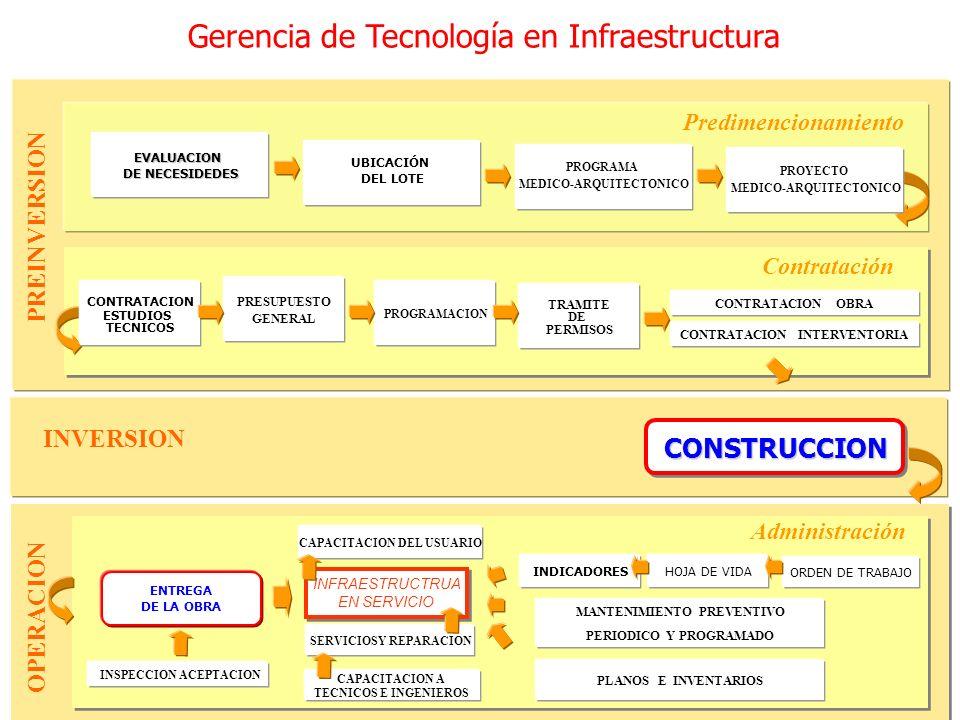 Predimencionamiento Contratación Administración INFRAESTRUCTRUA EN SERVICIO INFRAESTRUCTRUA EN SERVICIO SERVICIOSY REPARACION CAPACITACION A TECNICOS