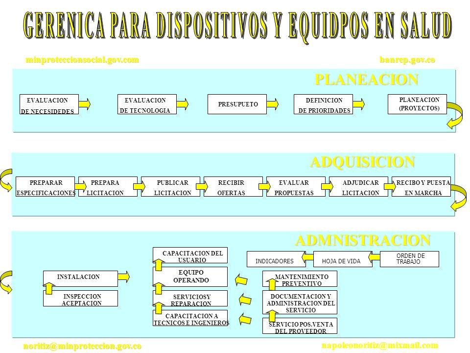 EVALUACION DE NECESIDED ES EVALUACION DE TECNOLOGIA PRESUPUETO DEFINICION DE PRIORIDADES PLANEACION (PROYECTOS)PLANEACION ADQUISICION PREPARAR ESPECIF