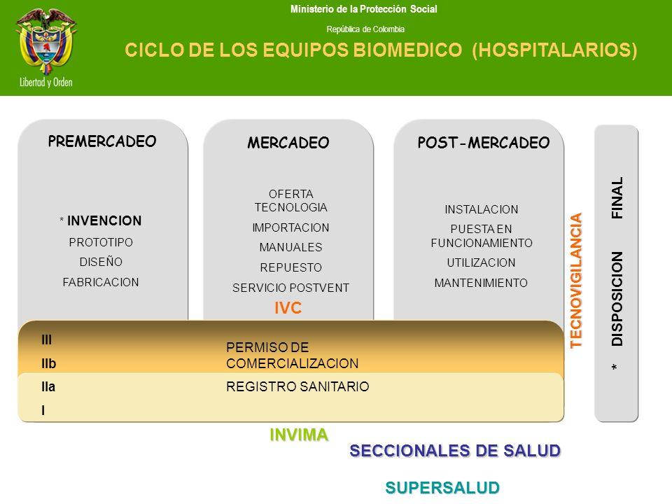 * DISPOSICION FINAL IVC INVIMA SUPERSALUD PERMISO DE COMERCIALIZACION REGISTRO SANITARIO SECCIONALES DE SALUD TECNOVIGILANCIA III IIb IIa I PREMERCADE