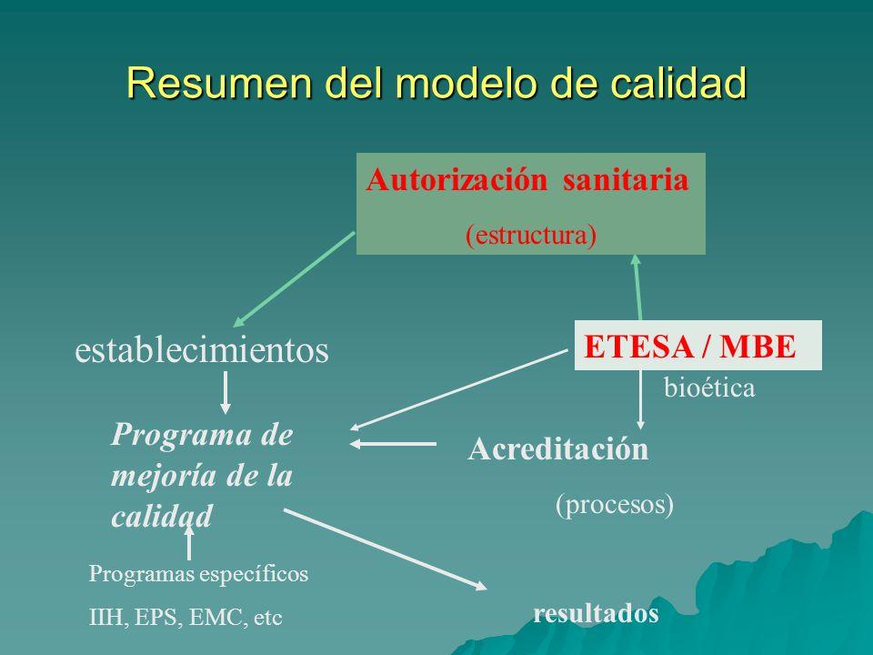 Resumen del modelo de calidad establecimientos Autorización sanitaria (estructura) Acreditación (procesos) Programa de mejoría de la calidad ETESA / M