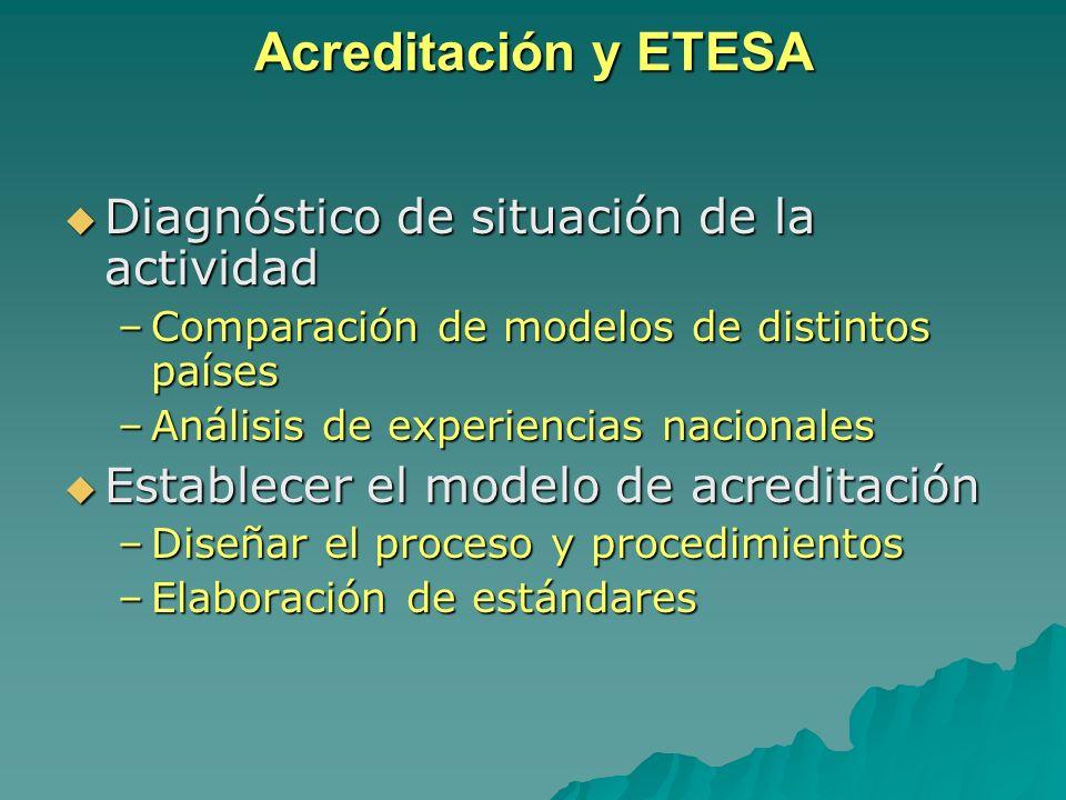 Acreditación y ETESA Diagnóstico de situación de la actividad Diagnóstico de situación de la actividad –Comparación de modelos de distintos países –An