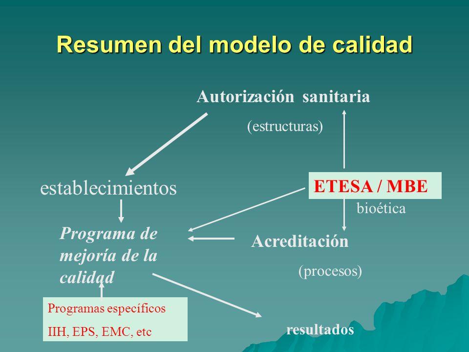 Resumen del modelo de calidad establecimientos Autorización sanitaria (estructuras) Acreditación (procesos) Programa de mejoría de la calidad ETESA /