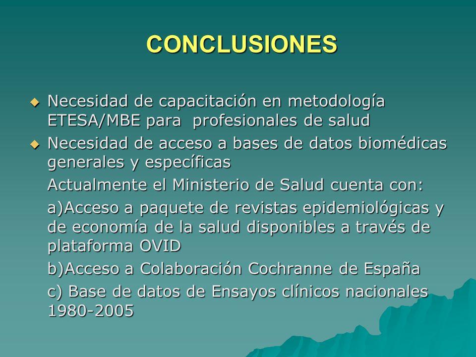 CONCLUSIONES Necesidad de capacitación en metodología ETESA/MBE para profesionales de salud Necesidad de capacitación en metodología ETESA/MBE para pr