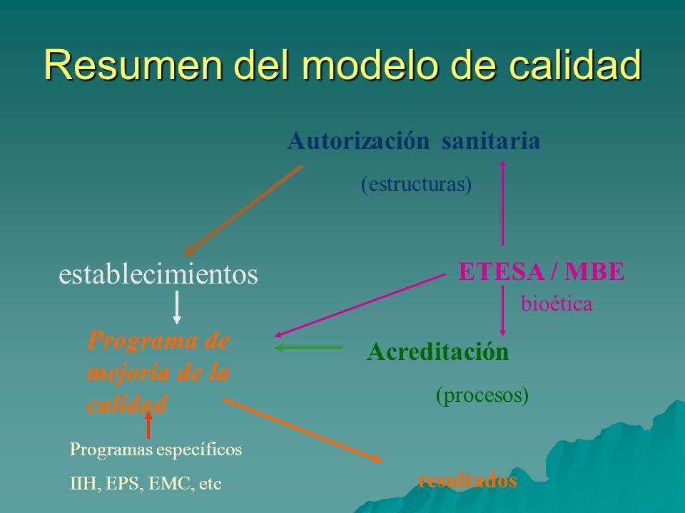 Acreditación y ETESA Diagnóstico de situación de la actividad Diagnóstico de situación de la actividad –Comparación de modelos de distintos países –Análisis de experiencias nacionales Establecer el modelo de acreditación Establecer el modelo de acreditación –Diseñar el proceso y procedimientos –Elaboración de estándares