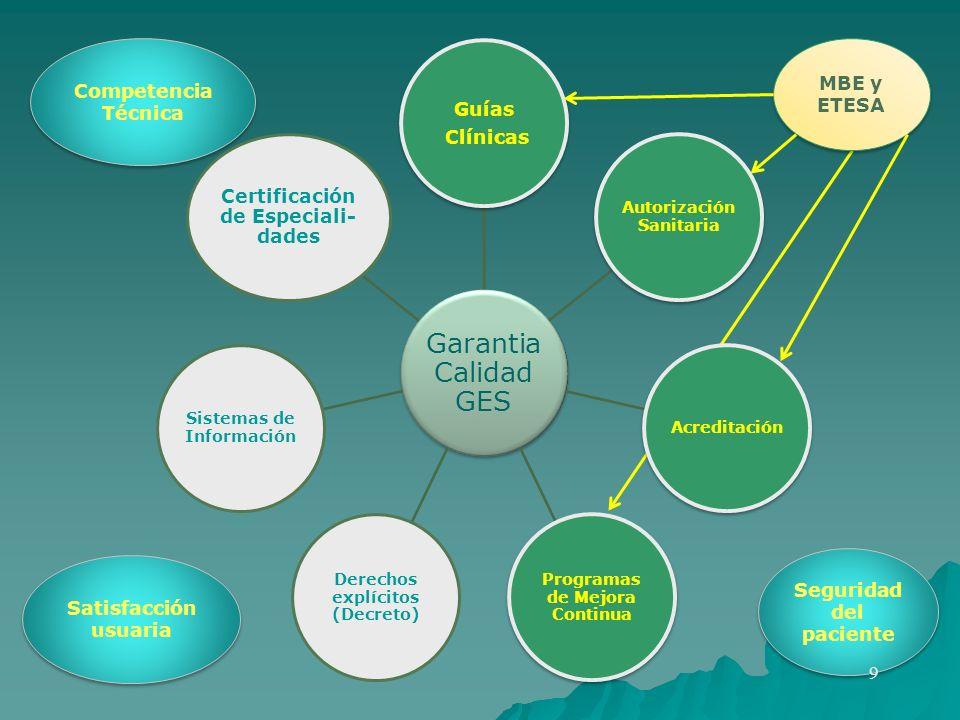 Resumen del modelo de calidad establecimientos Autorización sanitaria (estructuras) Acreditación (procesos) Programa de mejoría de la calidad ETESA / MBE Programas específicos IIH, EPS, EMC, etc resultados bioética
