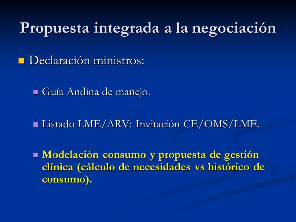 Propuesta integrada a la negociación Declaración ministros: Declaración ministros: Guía Andina de manejo. Guía Andina de manejo. Listado LME/ARV: Invi