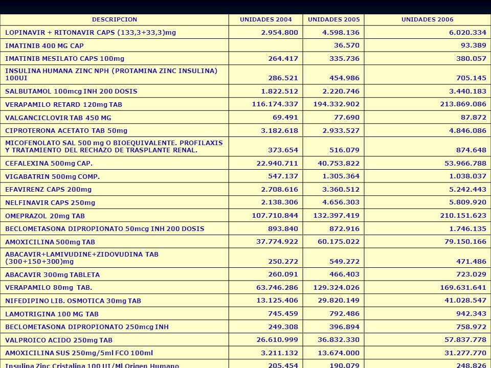DESCRIPCIONUNIDADES 2004UNIDADES 2005UNIDADES 2006 LOPINAVIR + RITONAVIR CAPS (133,3+33,3)mg 2.954.8004.598.1366.020.334 IMATINIB 400 MG CAP 36.57093.