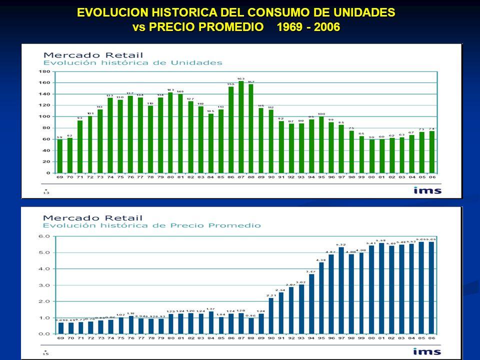 EVOLUCION HISTORICA DEL CONSUMO DE UNIDADES vs PRECIO PROMEDIO 1969 - 2006
