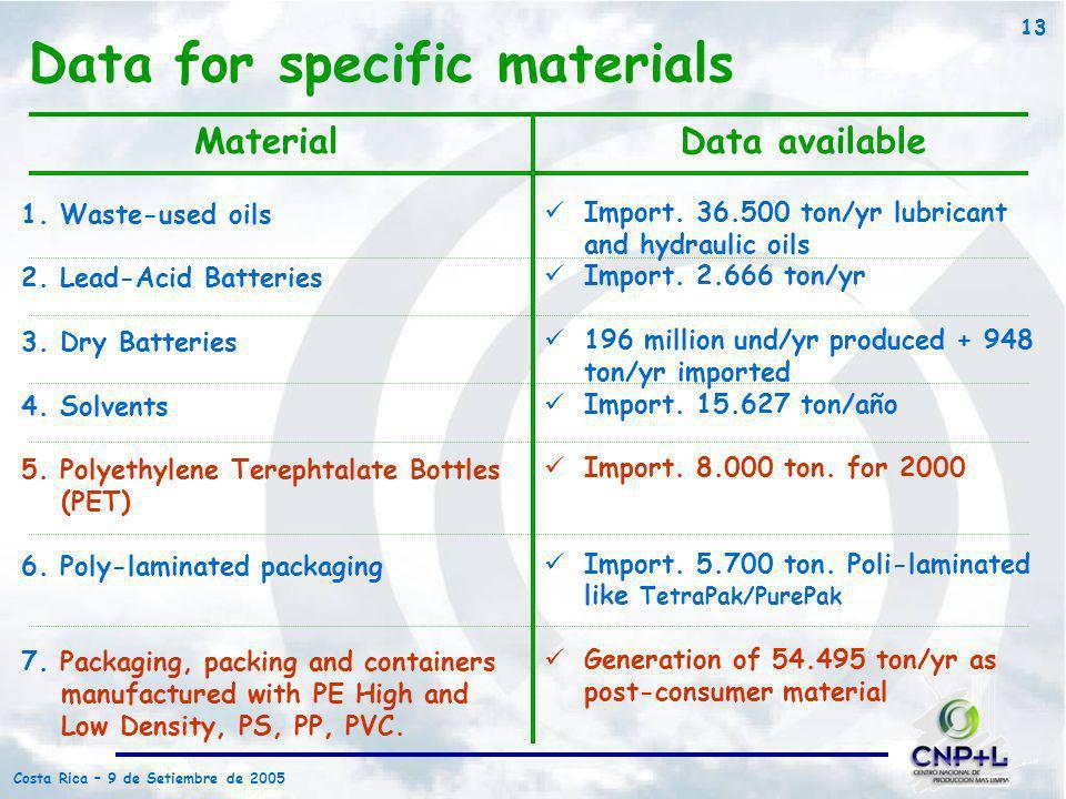 Costa Rica – 9 de Setiembre de 2005 13 1. Waste-used oils 2. Lead-Acid Batteries 3. Dry Batteries 4. Solvents 5. Polyethylene Terephtalate Bottles (PE